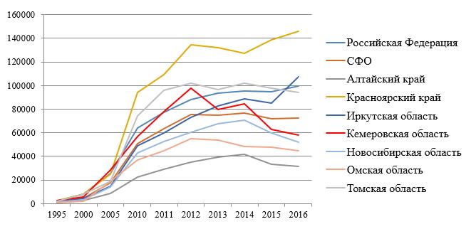 Динамика инвестиций в основной капитал на душу населения в СФО*, руб.