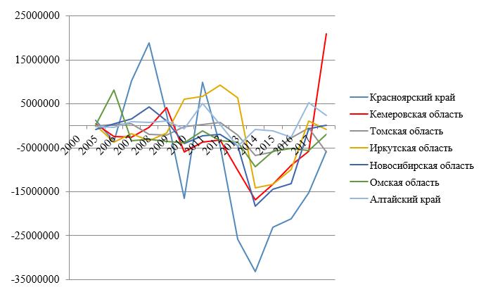 Профицит/дефицит консолидированных бюджетов регионов СФО*, тыс. руб.