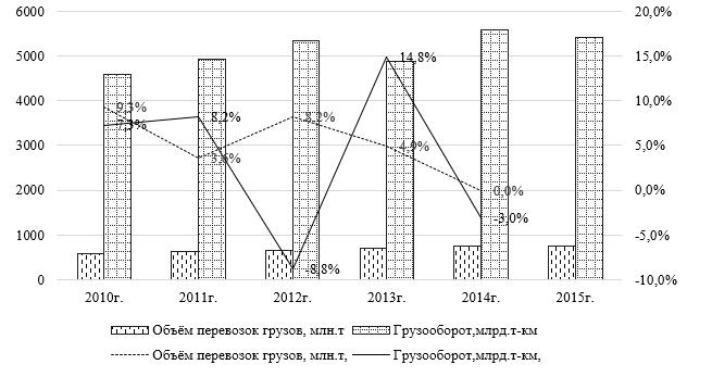 Динамика объема перевозок грузов и грузооборота по морским перевозкам КНР за 2010-2015 гг.