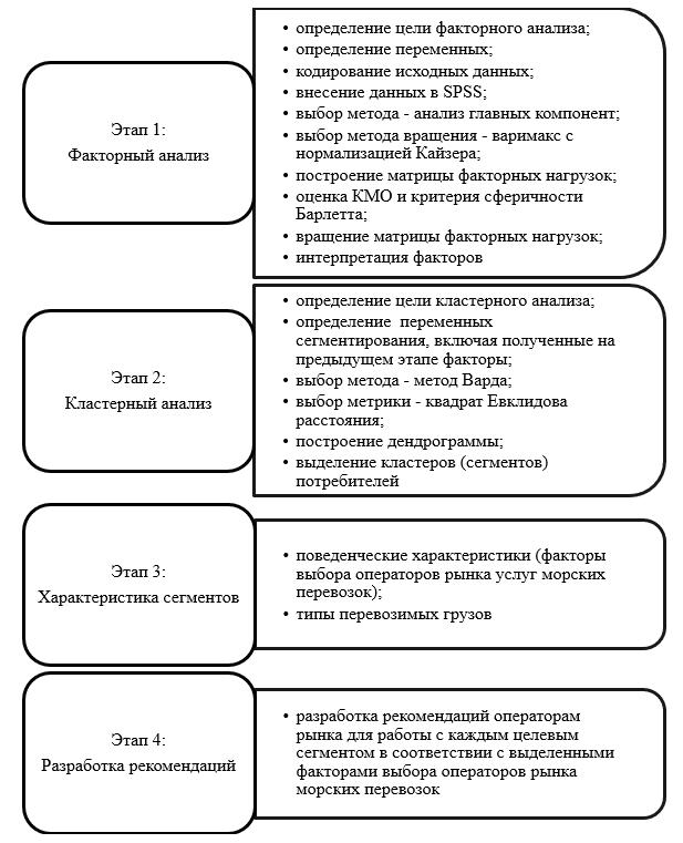 Алгоритм сегментирования рынка морских перевозок