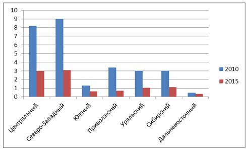 Соотношение импорта и экспорта сельскохозяйственной продукции в разрезе регионов России за 2010 и 2015 гг.
