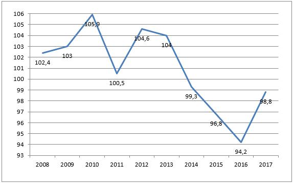 Темп роста реальных располагаемых денежных доходов населения в РФ, % (к предыдущему году)