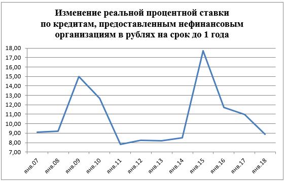 Изменение реальной процентной ставки по кредитам, предоставленным нефинансовым организациям в рублях на срок до 1 года, % годовых