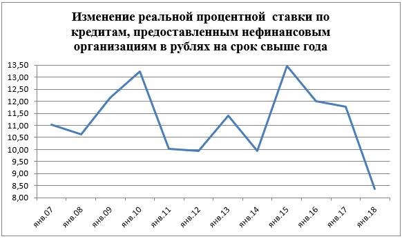Изменение реальной процентной ставки по кредитам, предоставленным нефинансовым организациям в рублях на срок свыше года, % годовых