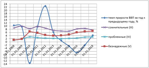 Корреляция между темпом прироста ВВП и изменением качества кредитного портфеля