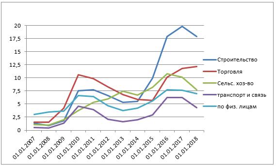 Удельный вес просроченной задолженности в кредитах, предоставленных в рублях организациям (в разрезе видов экономической деятельности) и физическим лицам, %