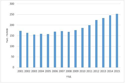 Изменение численности овец и коз (тыс. голов) в хозяйствах Омской области с 2001 по 2015 гг. (составлено по данным [9])