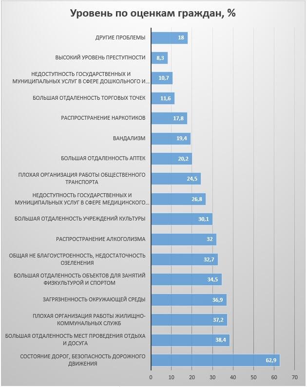 Основные проблемы городов проживания опрашиваемых, выявленные в результате комплексных исследования условий жизни россиян, проведенных Росстатом