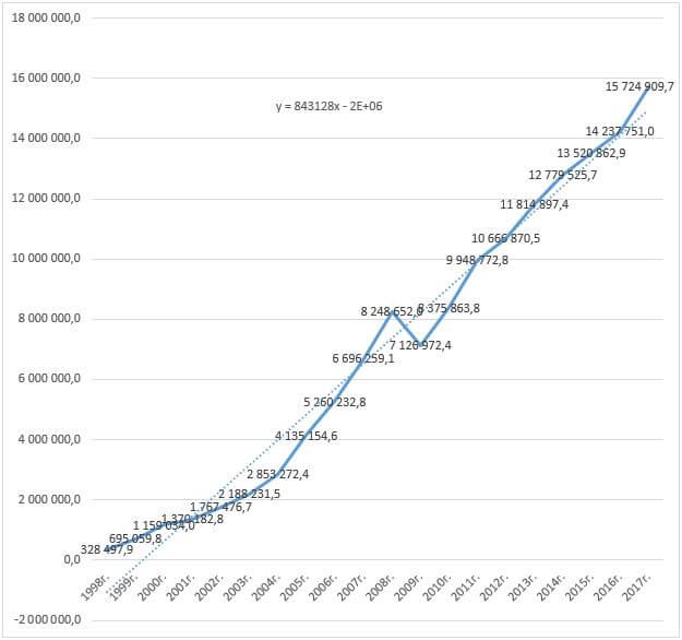 Динамика роста ВРП г. Москвы за 20 лет (в период с 1998 по 2017 год).