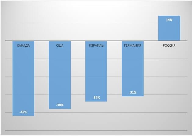 Сравнительная оценка оттока человеческого капитала (специалистов с высшим образованием, %) из России и притока высококвалифицированных специалистов (высшее образование) в страну в 2014 году