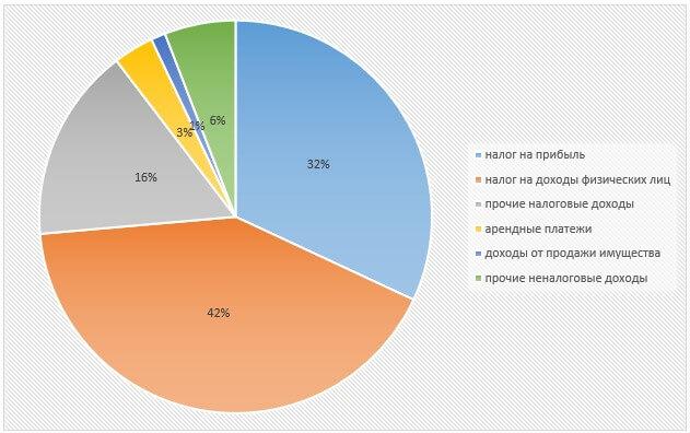 Структура доходов бюджета г. Москвы за 2018 год