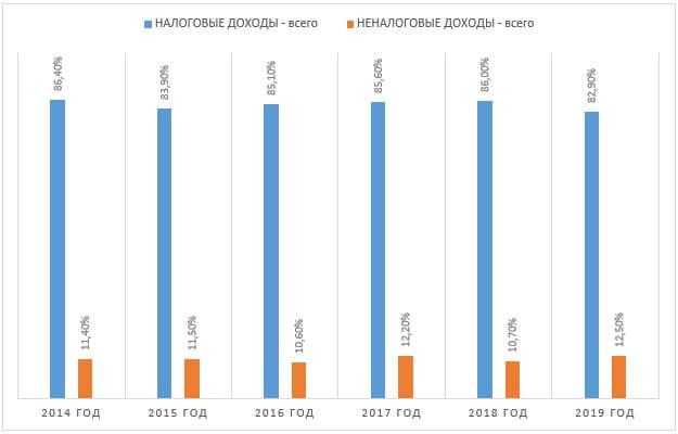Динамики налоговой и неналоговой составляющих структуры доходов бюджета города Москвы за 2014-2019