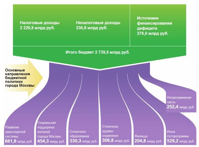 Структура доходов и расходов бюджета г. Москвы на 2019 год