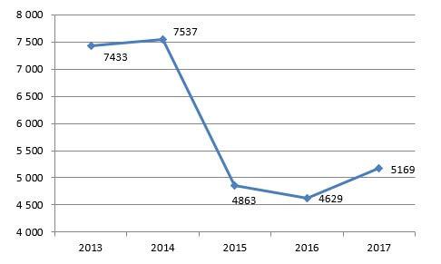 Динамика импорта продовольственных товаров в РФ в 2013-2017 гг., в млн. долл. США