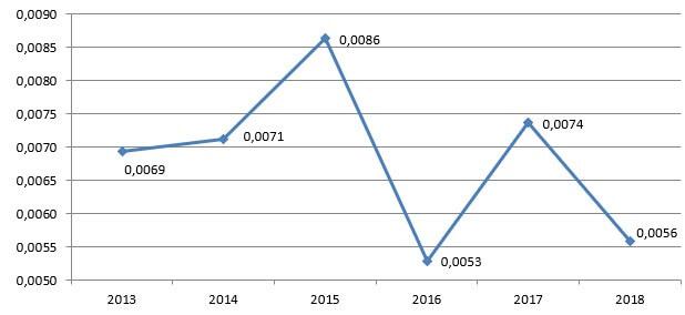 Динамика волатильности относительных ИПЦ на продовольственные товары в РФ в 2013-2018 гг.