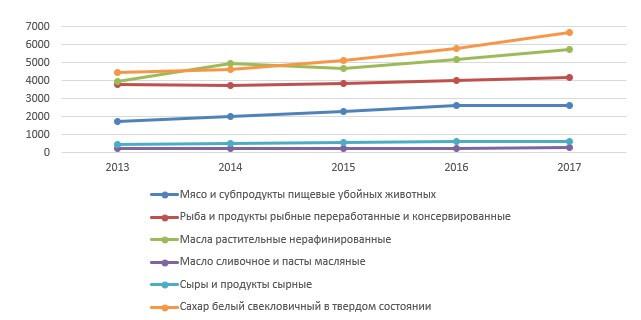Динамика объемов производства основных продовольственных товаров в 2013-2017 гг., в тыс. т