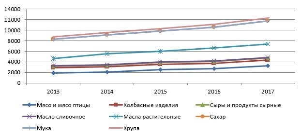 Динамика ввоза основных видов пищевых продуктов в субъекты РФ в 2013-2017 гг., в тыс. тонн