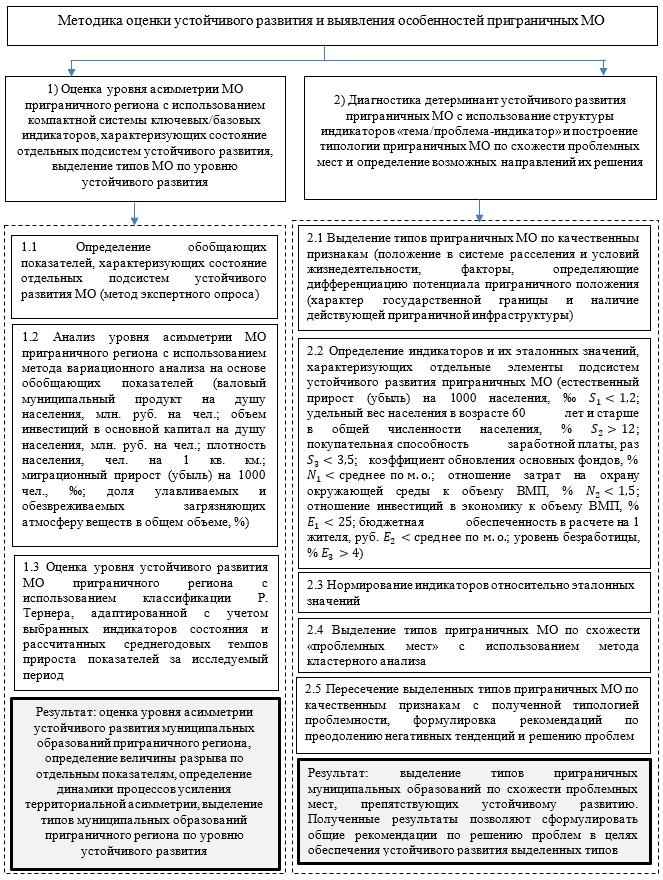 Методика оценки устойчивого развития и выявления особенностей приграничных муниципальных образований