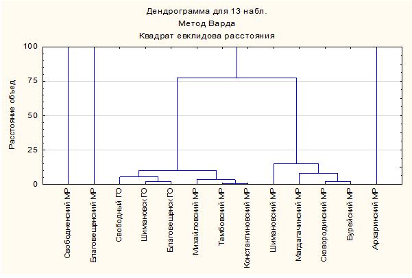 Дендрограмма кластеризация приграничных муниципальных образований по индикаторам состояния отдельных элементов, 2017 г.