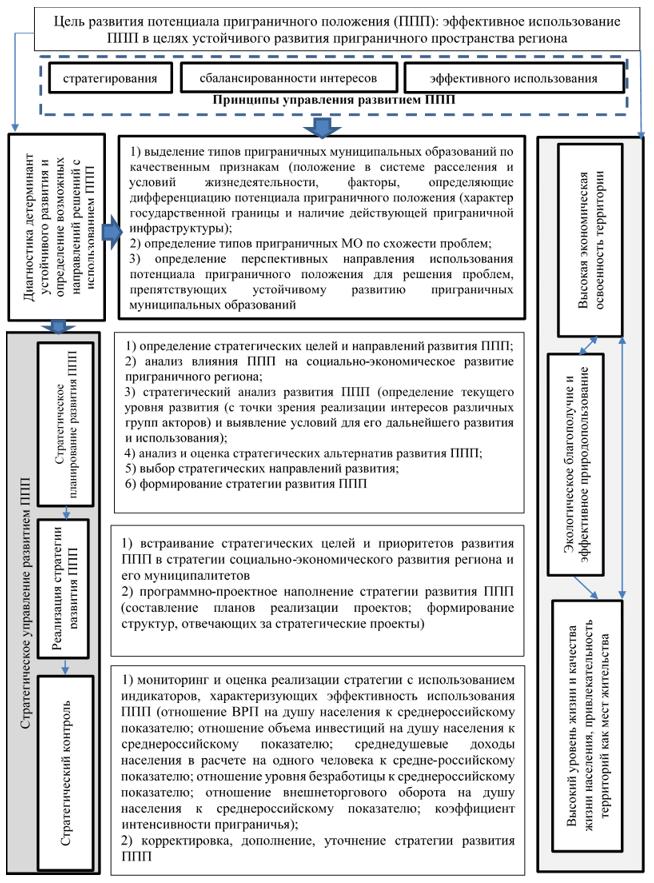Концептуально-логическая модель управления развитием потенциала приграничного положения для устойчивого развития приграничных муниципальных образований