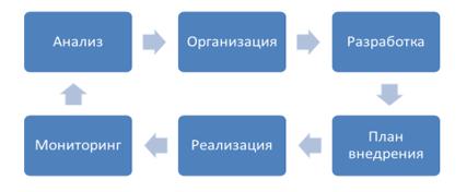 Цикл процесса цифровой трансформации региона