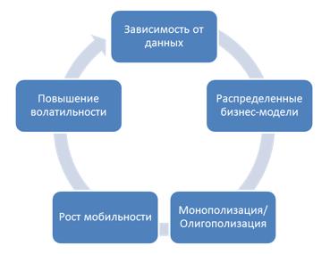 Цикл критически значимых воздействий цифровизации на социально-экономическую систему регионов