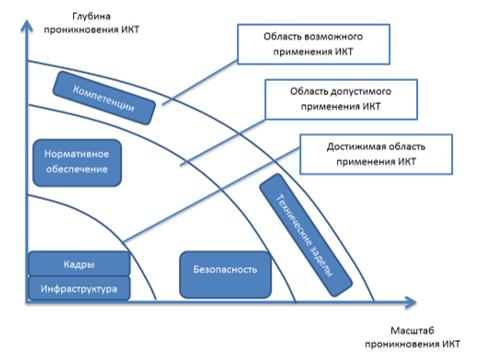 Области применения ИКТ в социально-экономической системе региона