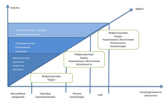 Типы отраслевых стратегий в рамках цифровой трансформации экономики и социальной сферы региона