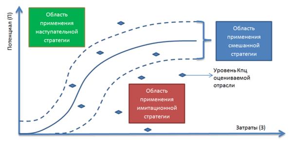 Логика принятия решения о типе стратегии цифровой трансформации