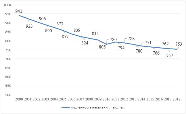 Численность населения Мурманской области, 2000-2018 гг., тыс. чел.