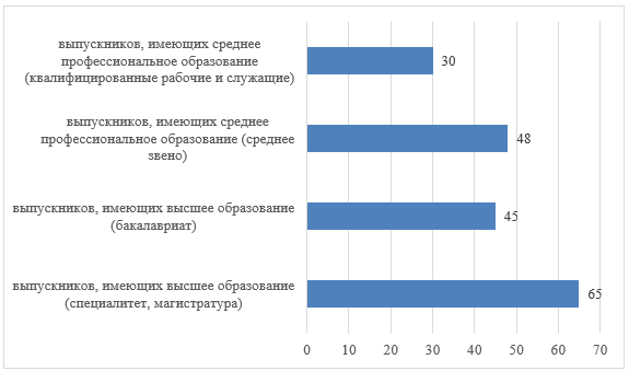 Уровень трудоустройства среди выпускников образовательных организаций Мурманской области (2010-2015 гг. выпуска) на первую работу, связанную с полученной профессией (специальностью), 2016 г., %
