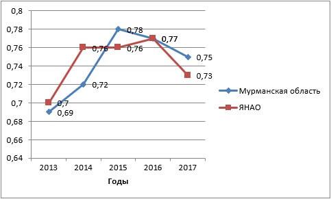 Динамика интегральных показателей уровня развития цифровой инфраструктуры для ведения бизнеса Мурманской области и ЯНАО
