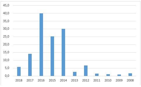 Удельный вес суммы, выявленных нарушений, в объеме расходов бюджета Санкт-Петербурга за период с 2008 по 2018 гг.