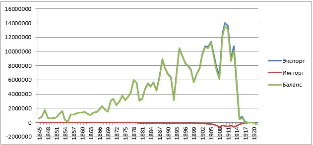 Экспортно-импортный баланс продовольственной внешней торговли зерном, мясом, молоком Российской империей и Советской Россией в 1845-1921 гг. (тонн условных зерновых единиц)