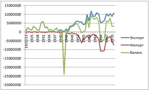 Экспортно-импортный баланс продовольственной внешней торговли зерном, мясом, молоком СССР в 1922-1971 гг. (тонн условных зерновых единиц)