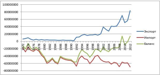 Экспортно-импортный баланс продовольственной внешней торговли зерном, мясом, молоком СССР и республиками «постсоветского пространства» в 1972-2012 гг. (тонн условных зерновых единиц)