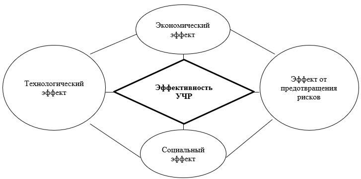 Взаимосвязь эффектов влияния на УЧР