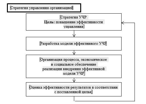 Структура оценки менеджмента в системе УЧР