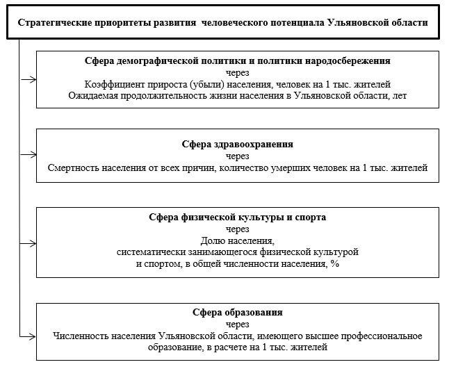 Региональные приоритеты стратегического УЧР на основе технологии структурирования субъекта РФ – Ульяновской области