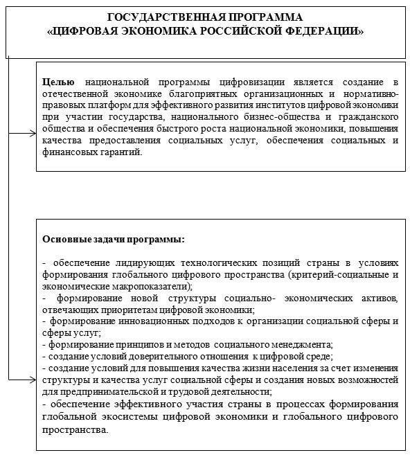 Социальные приоритеты государственной программы «Цифровая экономика Российской Федерации»