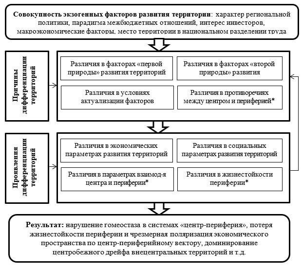 Принципиальная схема возникновения и воспроизводства внутрирегиональной социально-экономической дифференциации