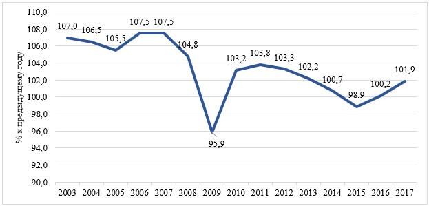 Динамика индекса производительности труда (% к предыдущему году), в целом по РФ, 2003-2017 гг.