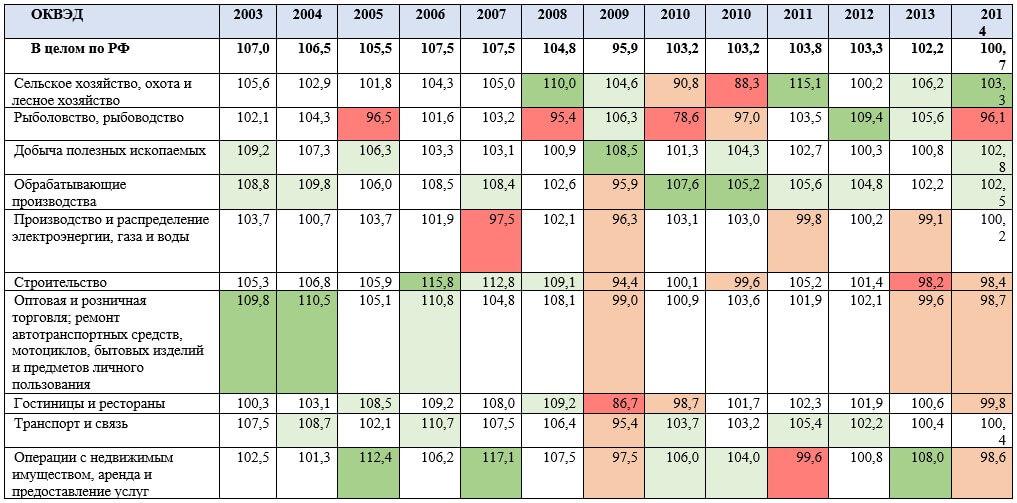 Индекс производительности труда в разрезе разделов ОКВЭД (% к предыдущему году), в целом по РФ, 2003-2014 гг.