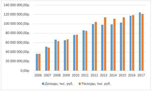 Динамика соотношения дефицита и профицита исполненных бюджетов Новосибирской области