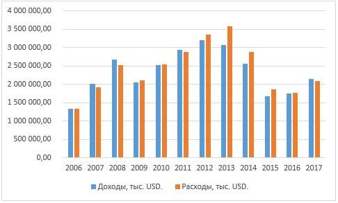 Динамика соотношения дефицита и профицита исполненных бюджетов Новосибирской области в эквиваленте USD