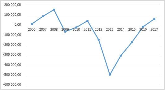Кривая сальдо исполненных бюджетов Новосибирской области 2006-2017 гг. тыс. USD