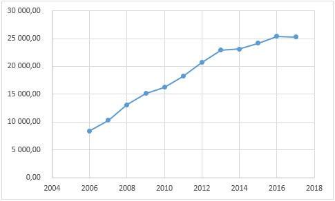 Динамика среднедушевых доходов Новосибирской области 2004-2017 гг. в рублях.