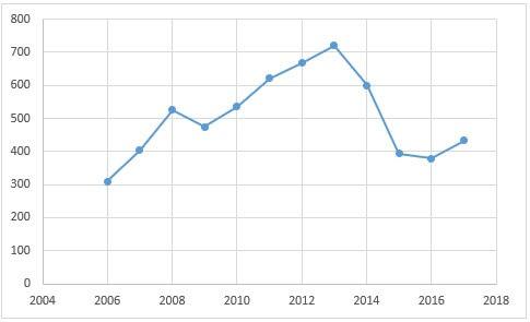 Динамика среднедушевых доходов населения 2006-2017 гг. в рублях