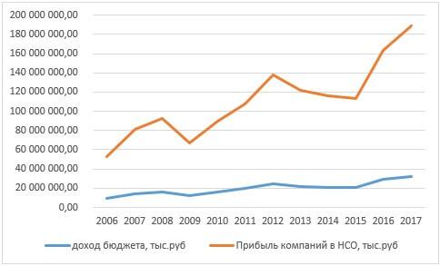 Соотношение динамик доходов бюджета Новосибирской области и прибыли компаний 2006-2017 гг. в рублях