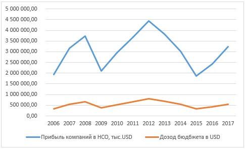 Соотношение динамик доходов бюджета Новосибирской области и прибыли компаний 2006-2017 гг. в USD